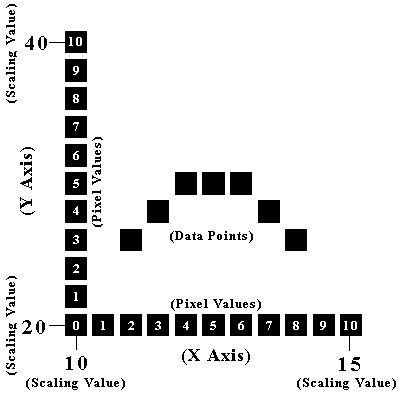 Figure 1. Correspondence between the pixel values of the scanned image and the scaled values of the graph.