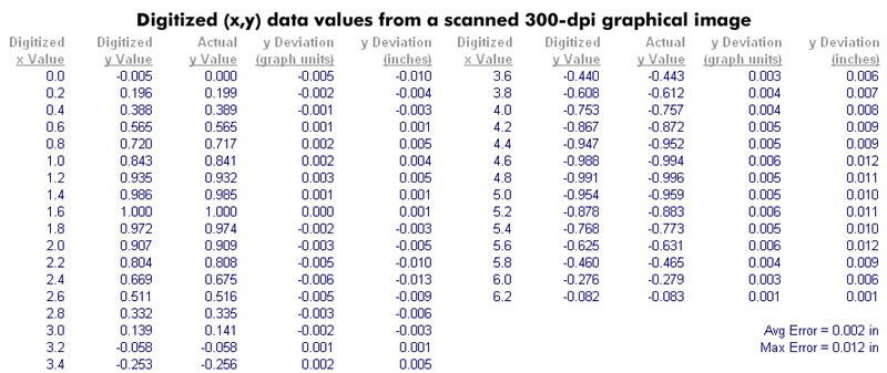Table 1. Digitized (x,y) data values from a scanned 300 dpi graphical image.